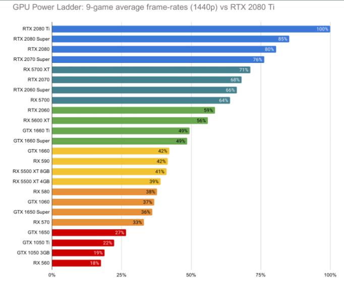 AMD VS NVIDIA Graphics Card (Latest 2021)